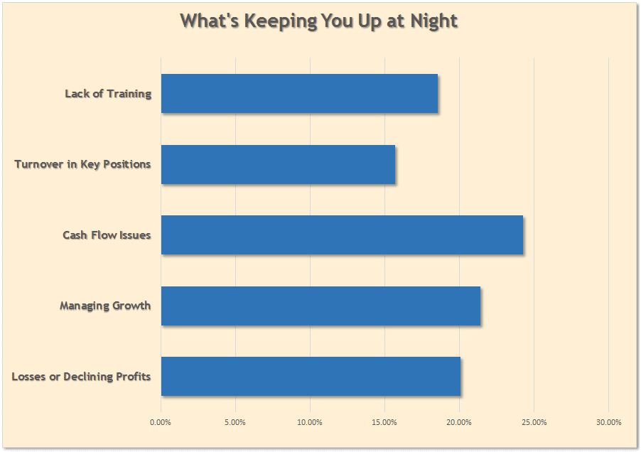 up at night survey graph