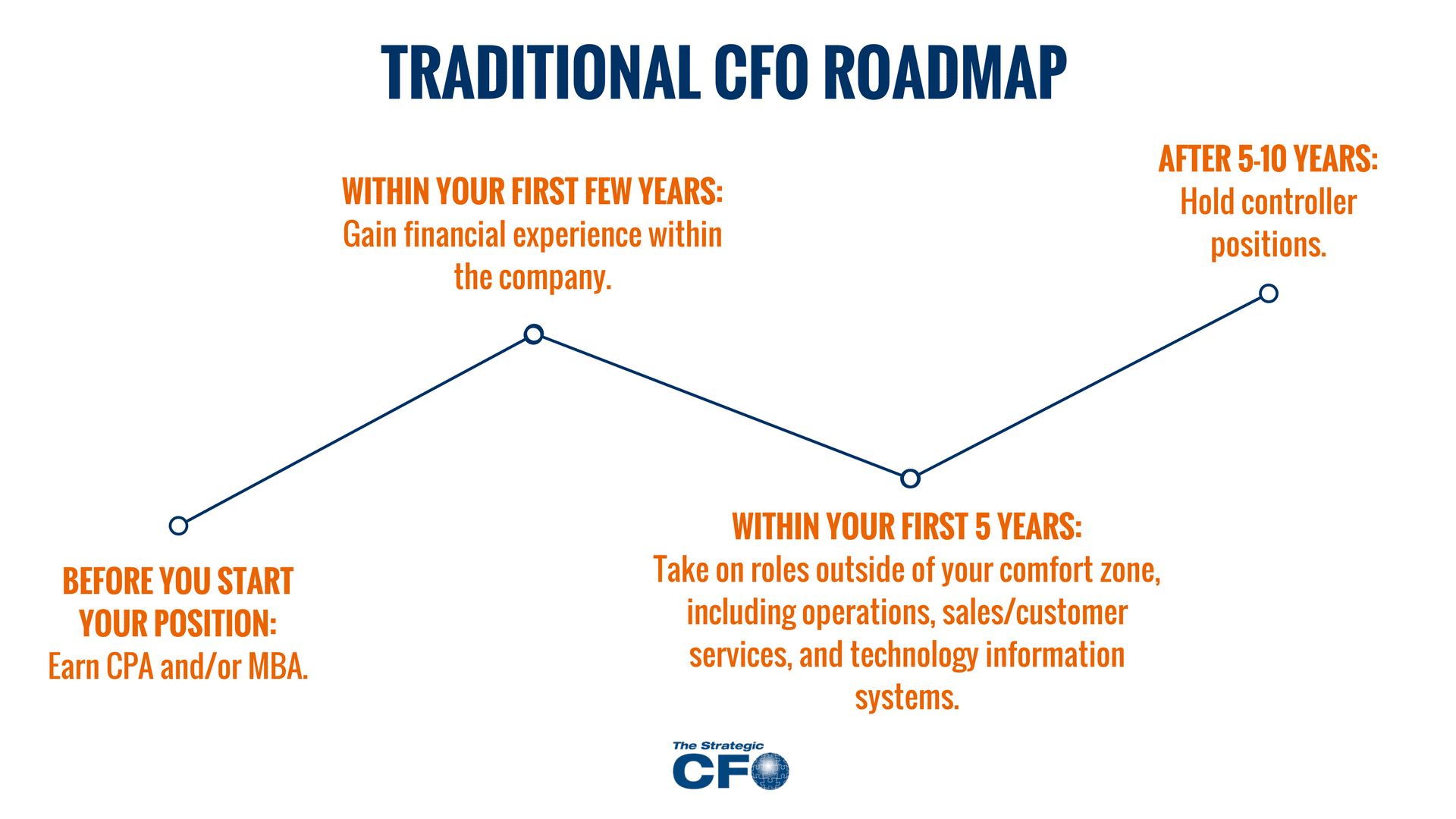 cpa to be a cfo
