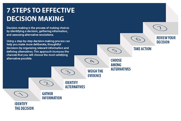 How Decision Making Impacts an Organization | Case Studies